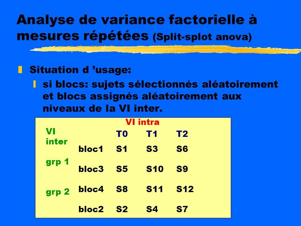 Analyse de variance factorielle à mesures répétées (Split-splot anova) zBut: vérifier les effets conjugués d une ou plusieurs VI inter sujets et d une