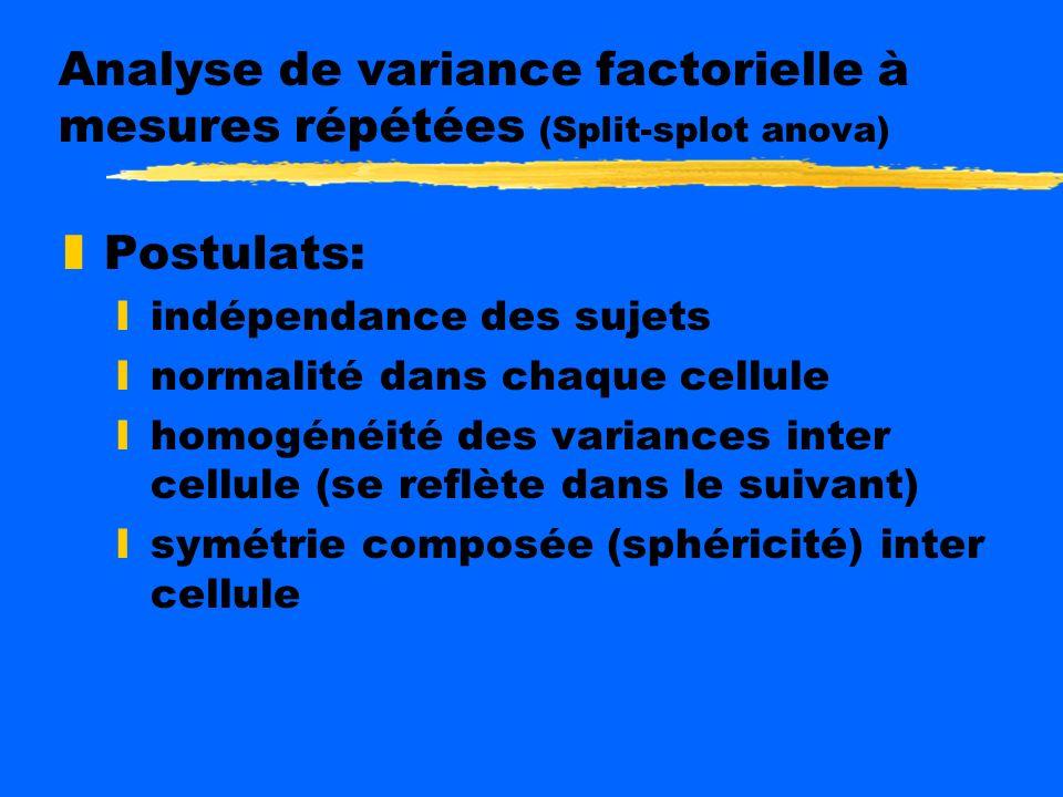 Analyse de variance factorielle à mesures répétées (Split-splot anova) zSituation d usage: y3- la VI inter sujets; nature contrôlé (i.e. groupe expér.