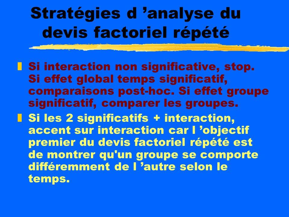 Stratégies d analyse du devis factoriel répété zA posteriori zHypothèse sur l effet principal temps ySPSS: facteur within subject effects yExcel: fact