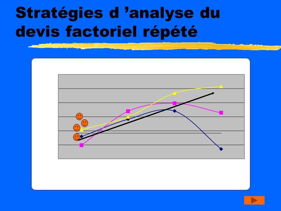 Stratégies d analyse du devis factoriel répété zInteraction significative: analyse des effets simples. Doit être guidé par les hypothèses de recherche