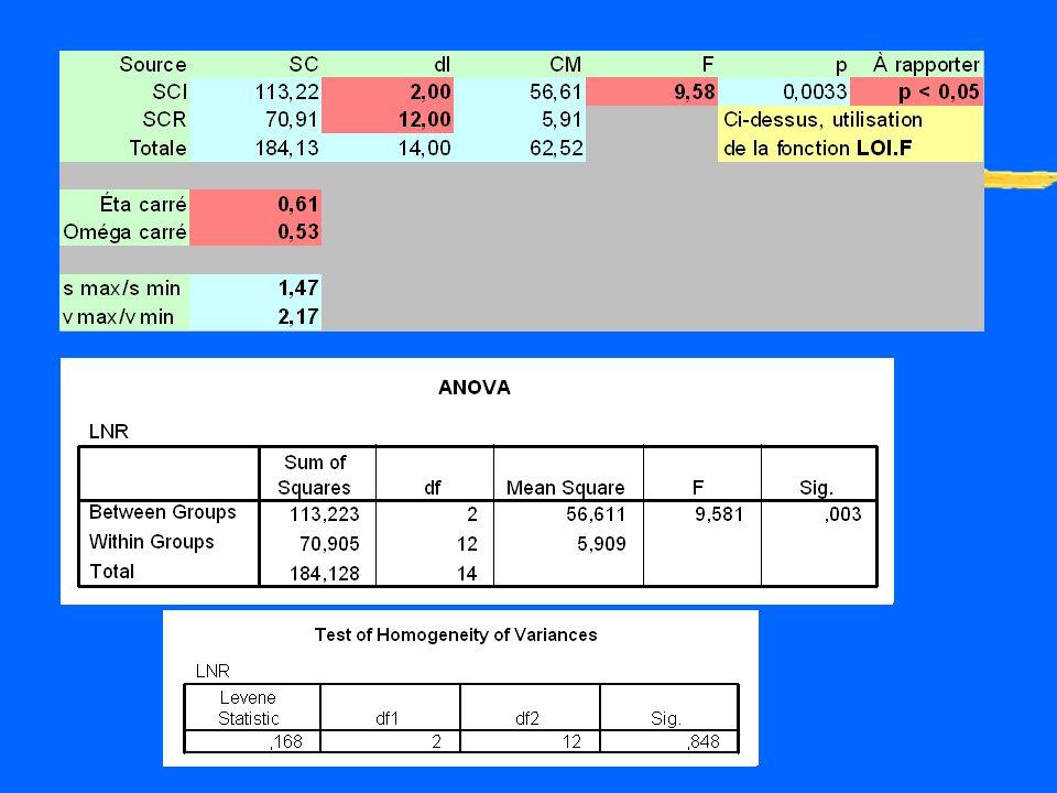 Analyse de linteraction zComparaison des tendances linéaires entre les trois groupes zAnova simple sur les scores de tendances linéaire (-3xt1+-1xt2+1