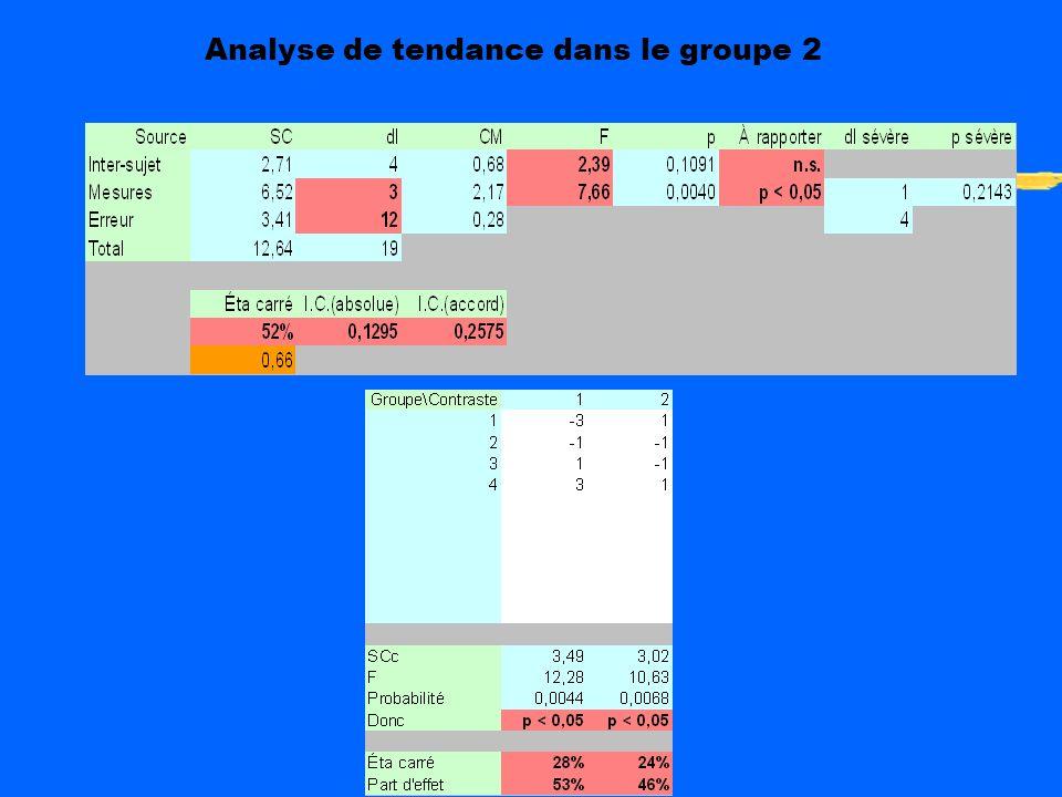Analyse de tendance dans le groupe 1