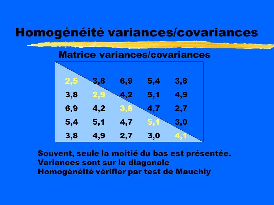 Homogénéité variances/covariances Matrice variances/covariances 2,53,86,95,43,8 3,82,94,25,14,9 6,94,23,84,72,7 5,45,14,75,13,0 3,84,92,73,04,1 Souvent, seule la moitié du bas est présentée.