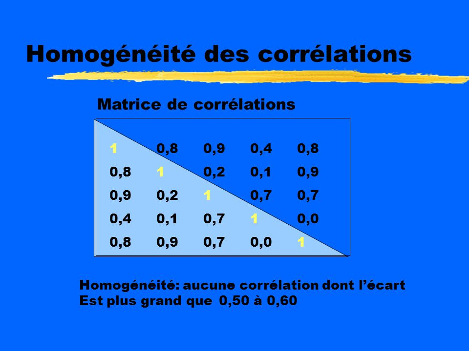 Homogénéité des corrélations 10,80,90,40,8 0,810,20,10,9 0,90,210,70,7 0,40,10,710,0 0,80,90,70,01 Matrice de corrélations Homogénéité: aucune corrélation dont lécart Est plus grand que 0,50 à 0,60