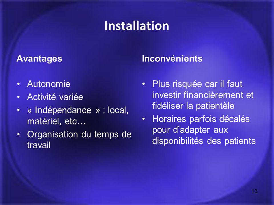 Installation Avantages Autonomie Activité variée « Indépendance » : local, matériel, etc… Organisation du temps de travail Inconvénients Plus risquée