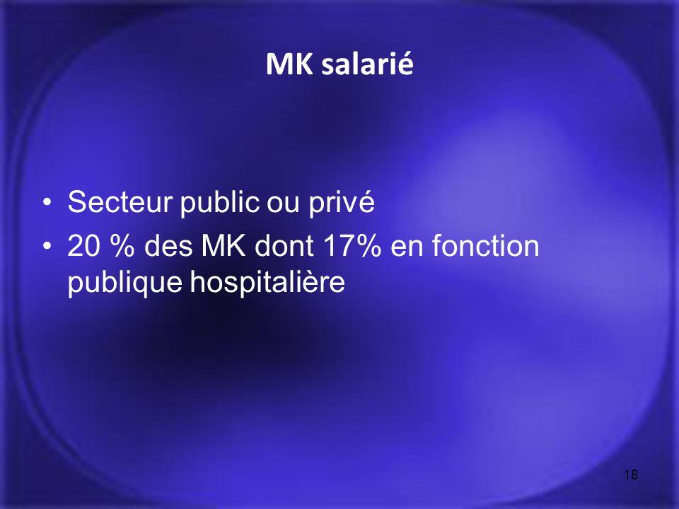 MK salarié Secteur public ou privé 20 % des MK dont 17% en fonction publique hospitalière 18