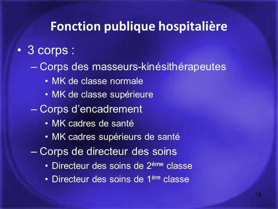 Fonction publique hospitalière 3 corps : –Corps des masseurs-kinésithérapeutes MK de classe normale MK de classe supérieure –Corps dencadrement MK cad