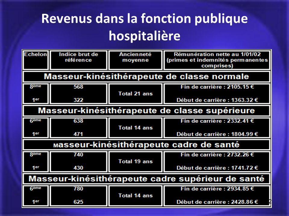 Revenus dans la fonction publique hospitalière 22