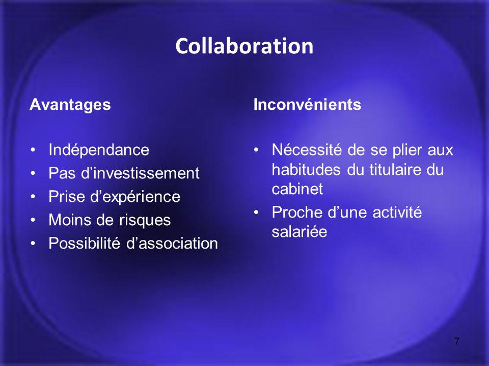 Collaboration Avantages Indépendance Pas dinvestissement Prise dexpérience Moins de risques Possibilité dassociation Inconvénients Nécessité de se pli