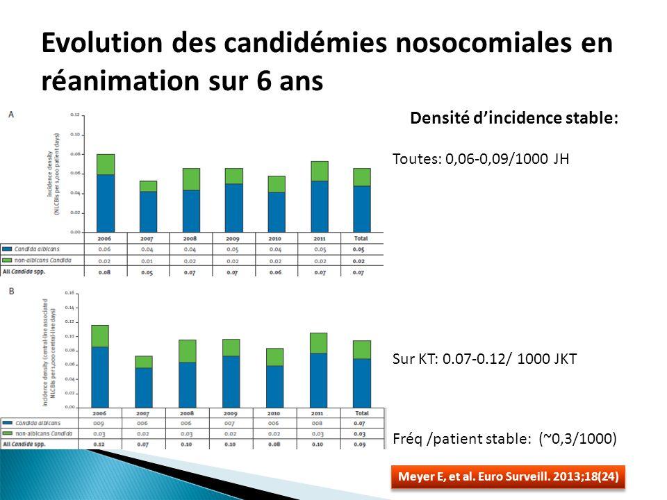 Evolution des candidémies nosocomiales en réanimation sur 6 ans Meyer E, et al. Euro Surveill. 2013;18(24) Densité dincidence stable: Toutes: 0,06-0,0