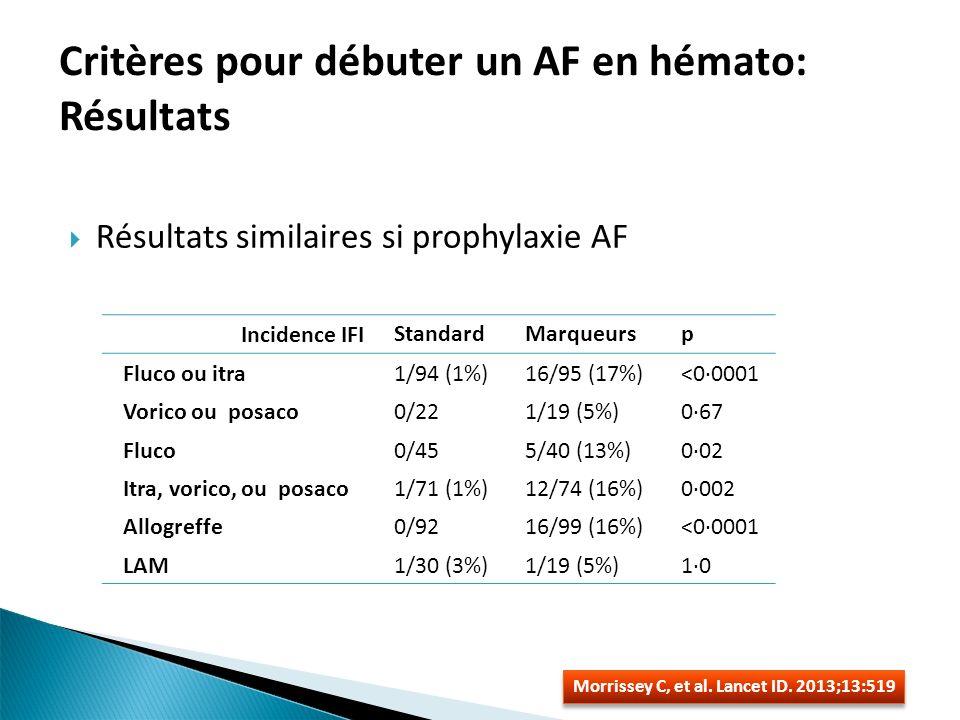 Critères pour débuter un AF en hémato: Résultats Résultats similaires si prophylaxie AF Morrissey C, et al. Lancet ID. 2013;13:519 Incidence IFIStanda
