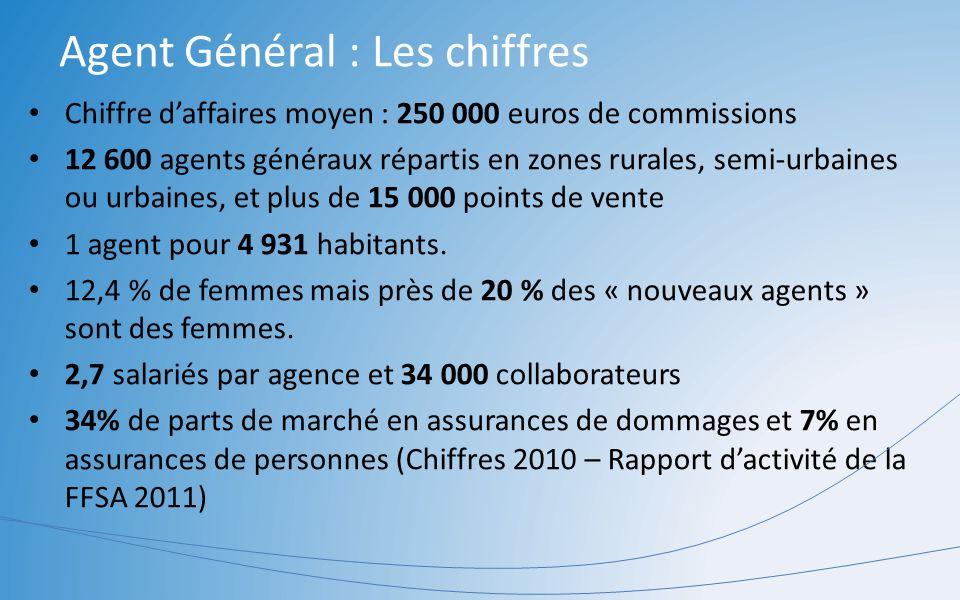 Agent Général : Les chiffres Chiffre daffaires moyen : 250 000 euros de commissions 12 600 agents généraux répartis en zones rurales, semi-urbaines ou