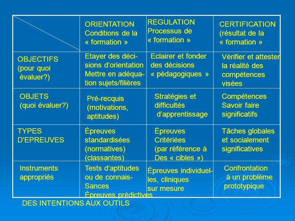 ORIENTATION Conditions de la « formation » REGULATION Processus de « formation » CERTIFICATION (résultat de la « formation » OBJECTIFS (pour quoi éval