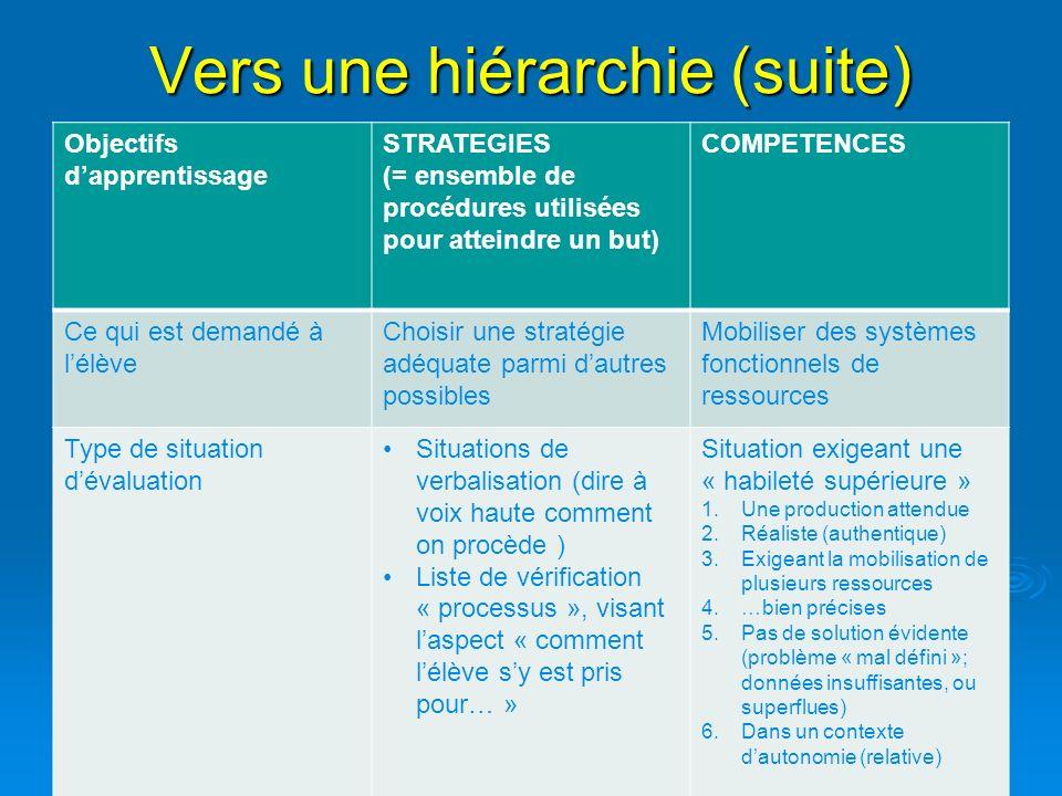 Vers une hiérarchie (suite) Objectifs dapprentissage STRATEGIES (= ensemble de procédures utilisées pour atteindre un but) COMPETENCES Ce qui est dema