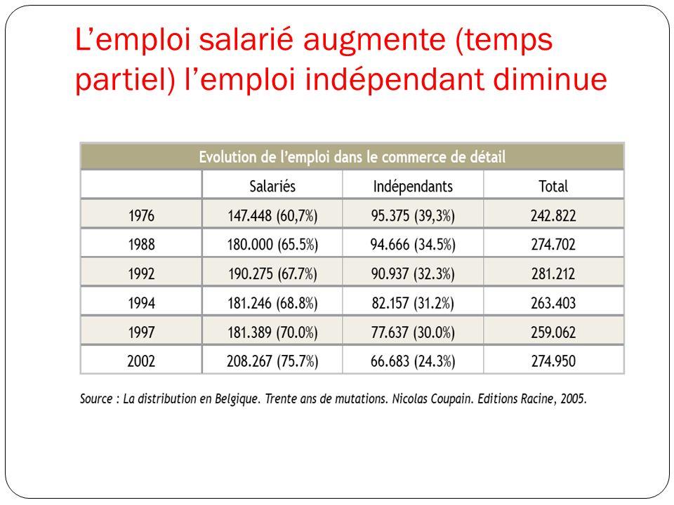 Lemploi salarié augmente (temps partiel) lemploi indépendant diminue