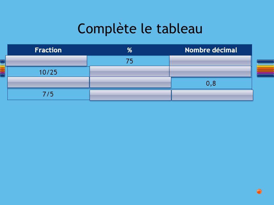 Complète le tableau Fraction%Nombre décimal 3/4750,75 10/2540%0,40 4/580%0,8 7/5140%1,4