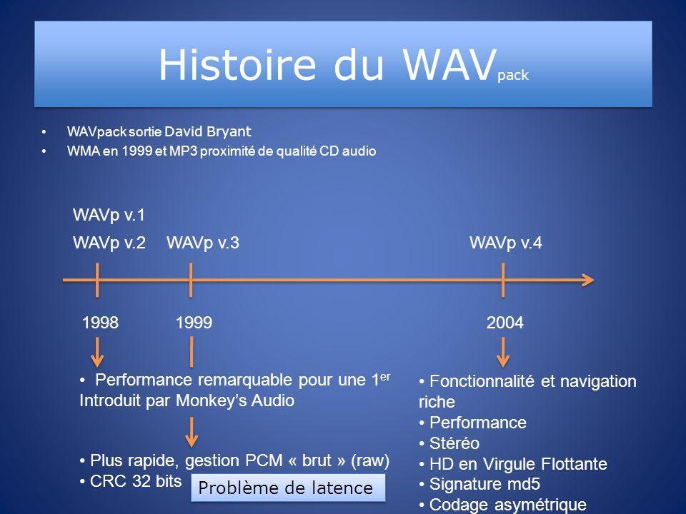 Histoire du WAV pack WAVpack sortie David Bryant WMA en 1999 et MP3 proximité de qualité CD audio WAVp v.1 1998 WAVp v.2 1999 WAVp v.3 2004 Performanc
