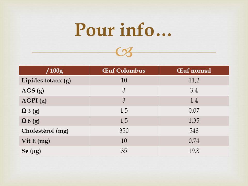 / 100gŒuf ColombusŒuf normal Lipides totaux (g) 1011,2 AGS (g) 33,4 AGPI (g) 31,4 3 (g) 1,50,07 6 (g) 1,51,35 Cholestérol (mg) 350548 Vit E (mg) 100,7