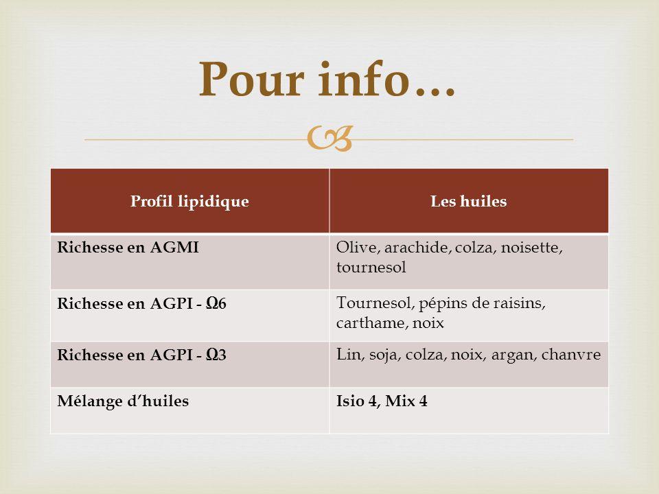 Profil lipidiqueLes huiles Richesse en AGMI Olive, arachide, colza, noisette, tournesol Richesse en AGPI - 6 Tournesol, pépins de raisins, carthame, n