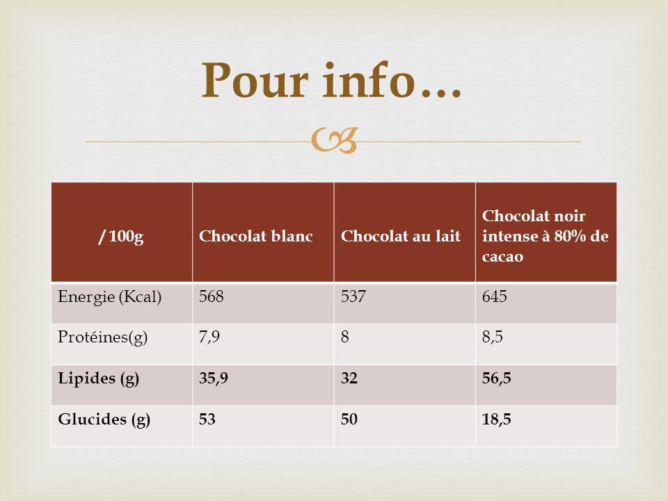 / 100gChocolat blancChocolat au lait Chocolat noir intense à 80% de cacao Energie (Kcal)568537645 Protéines(g)7,988,5 Lipides (g)35,93256,5 Glucides (