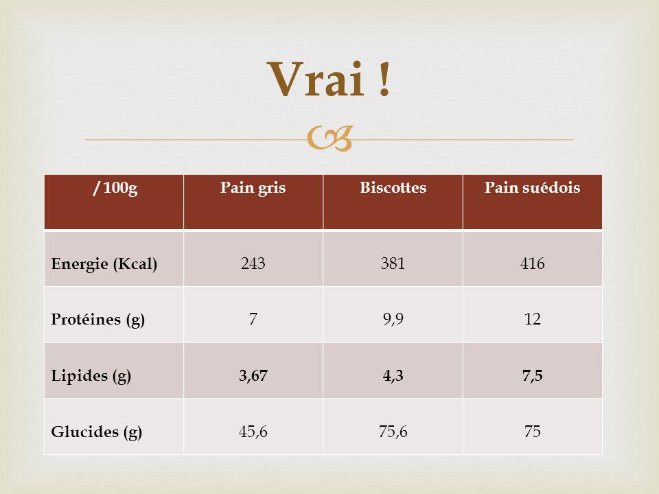 / 100gPain grisBiscottesPain suédois Energie (Kcal) 243381416 Protéines (g) 79,912 Lipides (g)3,674,37,5 Glucides (g) 45,675,675 Vrai !