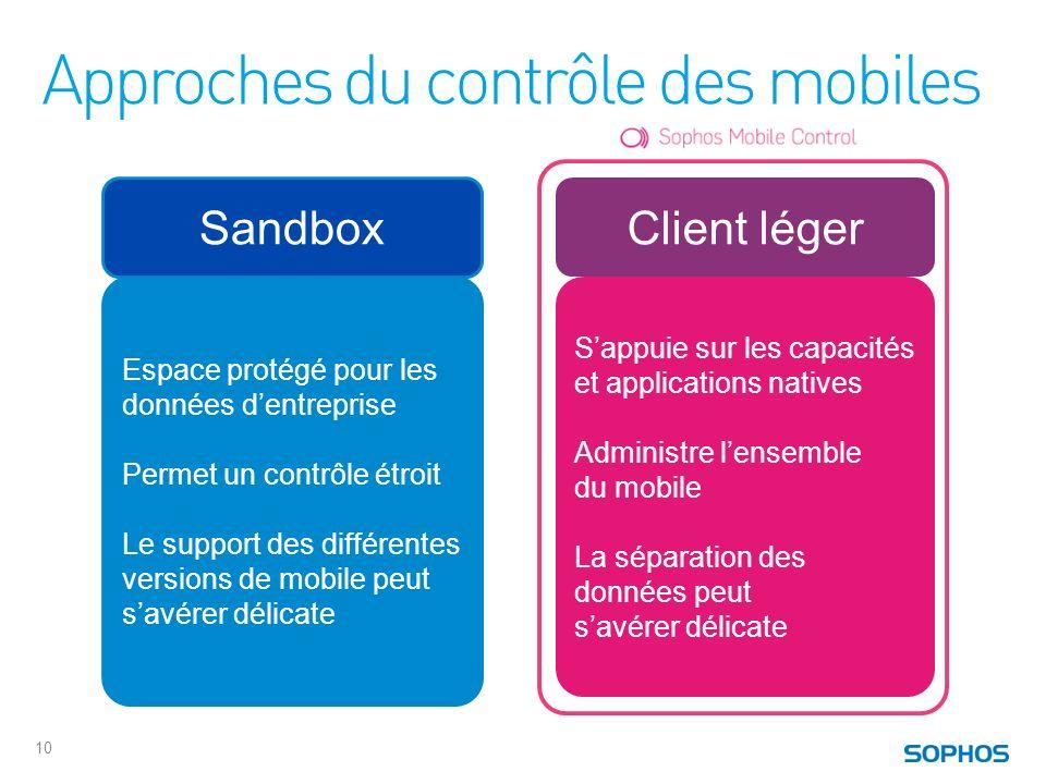 Approches du contrôle des mobiles 10 Espace protégé pour les données dentreprise Permet un contrôle étroit Le support des différentes versions de mobi