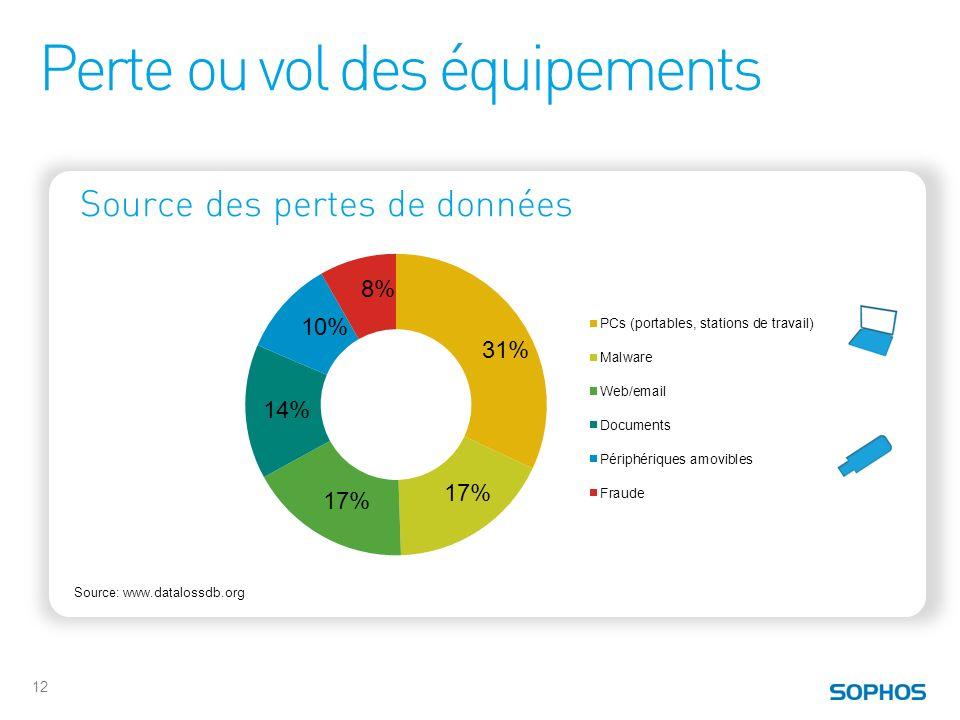 Perte ou vol des équipements 12 31% 17% 14% 10% 8% Source: www.datalossdb.org Source des pertes de données