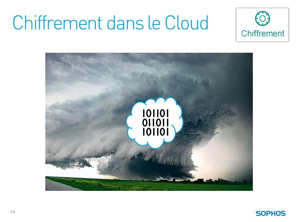 Chiffrement dans le Cloud 14 Chiffrement