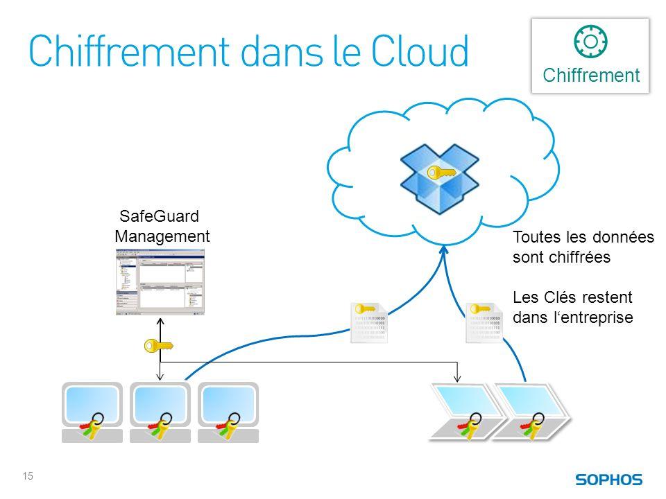15 SafeGuard Management Toutes les données sont chiffrées Les Clés restent dans lentreprise Chiffrement dans le Cloud Chiffrement