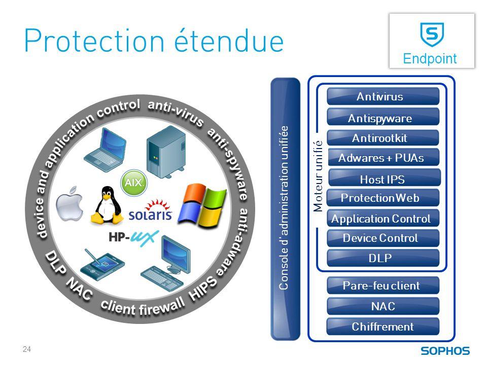 Protection étendue Endpoint DLP HIPS Console dadministration unifiée Antivirus Antispyware Adwares + PUAs Pare-feu client NAC Moteur unifié Antirootki