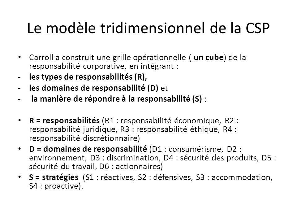 Le modèle tridimensionnel de la CSP Carroll a construit une grille opérationnelle ( un cube) de la responsabilité corporative, en intégrant : -les types de responsabilités (R), -les domaines de responsabilité (D) et - la manière de répondre à la responsabilité (S) : R = responsabilités (R1 : responsabilité économique, R2 : responsabilité juridique, R3 : responsabilité éthique, R4 : responsabilité discrétionnaire) D = domaines de responsabilité (D1 : consumérisme, D2 : environnement, D3 : discrimination, D4 : sécurité des produits, D5 : sécurité du travail, D6 : actionnaires) S = stratégies (S1 : réactives, S2 : défensives, S3 : accommodation, S4 : proactive).