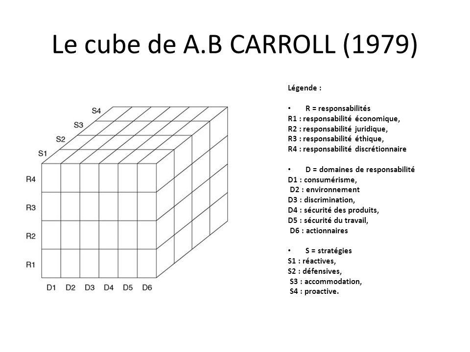 Le cube de A.B CARROLL (1979) Légende : R = responsabilités R1 : responsabilité économique, R2 : responsabilité juridique, R3 : responsabilité éthique, R4 : responsabilité discrétionnaire D = domaines de responsabilité D1 : consumérisme, D2 : environnement D3 : discrimination, D4 : sécurité des produits, D5 : sécurité du travail, D6 : actionnaires S = stratégies S1 : réactives, S2 : défensives, S3 : accommodation, S4 : proactive.