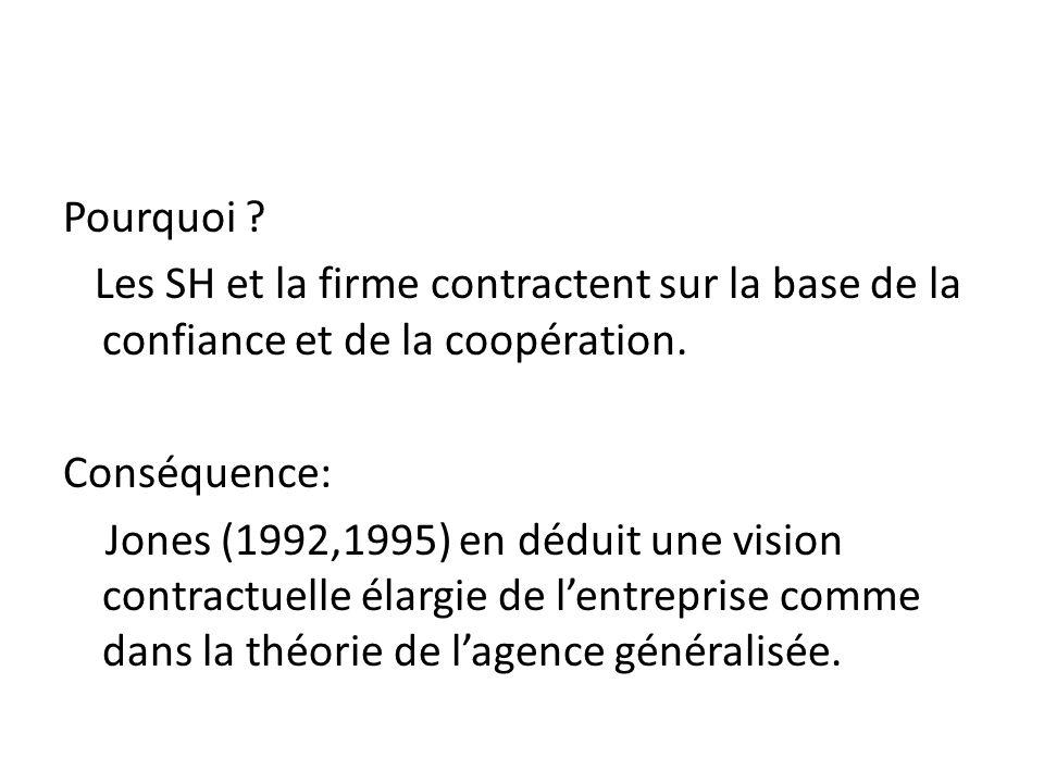 Pourquoi .Les SH et la firme contractent sur la base de la confiance et de la coopération.