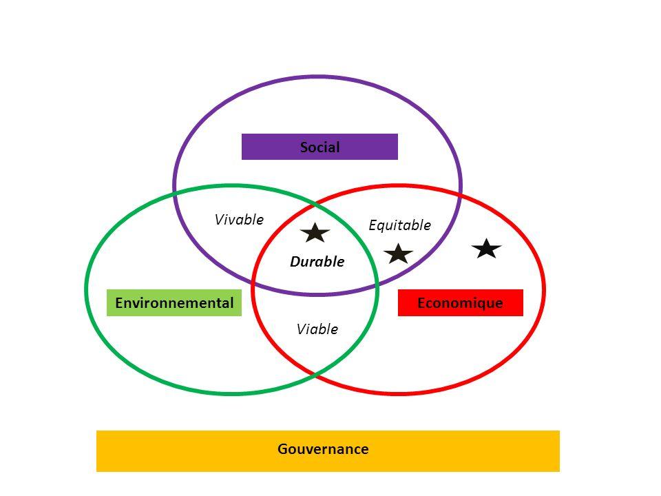Social EnvironnementalEconomique Gouvernance Vivable Equitable Durable Viable