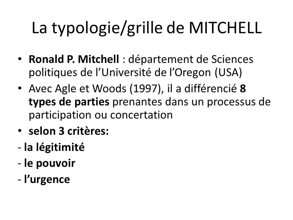 La typologie/grille de MITCHELL Ronald P.