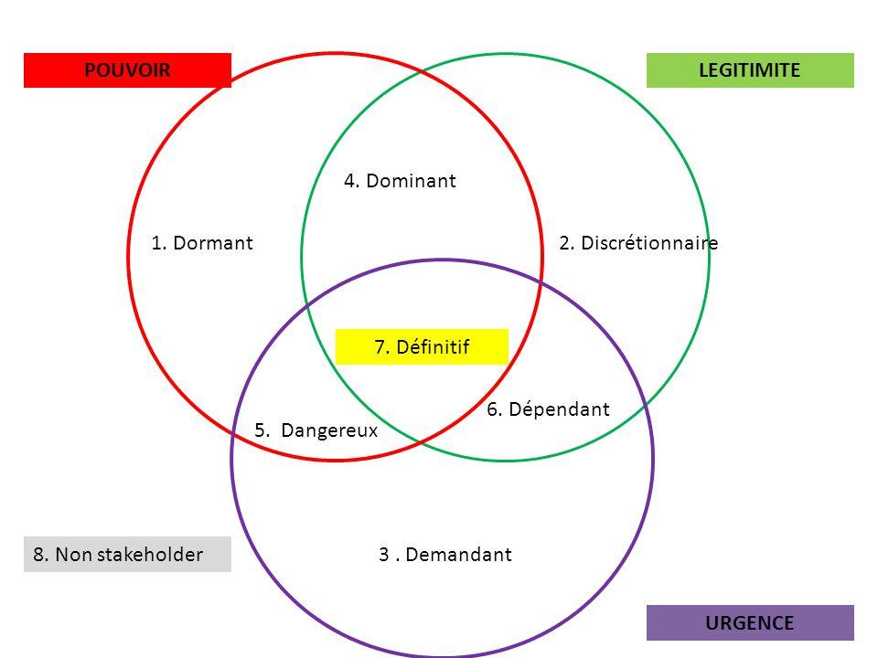 POUVOIRLEGITIMITE URGENCE 1.Dormant2. Discrétionnaire 3.