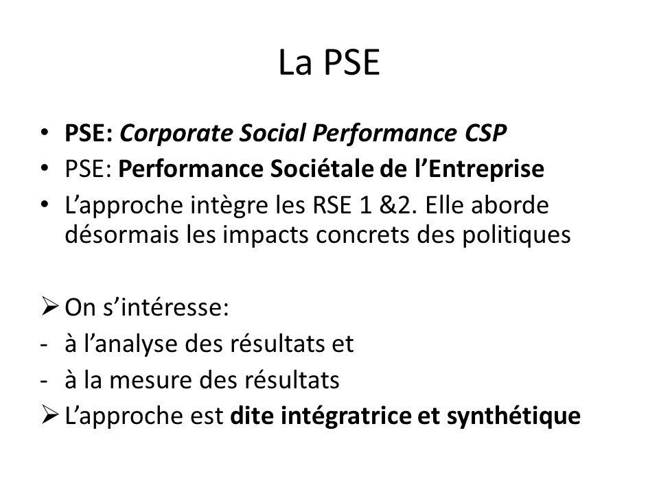 La PSE PSE: Corporate Social Performance CSP PSE: Performance Sociétale de lEntreprise Lapproche intègre les RSE 1 &2.