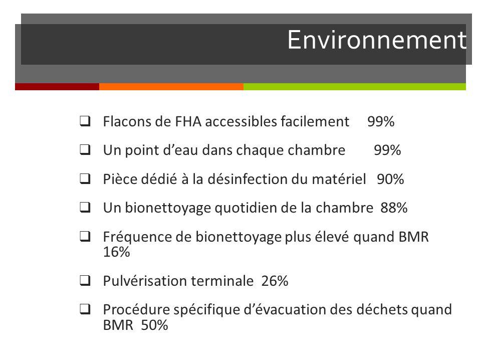 Environnement Flacons de FHA accessibles facilement 99% Un point deau dans chaque chambre 99% Pièce dédié à la désinfection du matériel 90% Un bionettoyage quotidien de la chambre 88% Fréquence de bionettoyage plus élevé quand BMR 16% Pulvérisation terminale 26% Procédure spécifique dévacuation des déchets quand BMR 50%