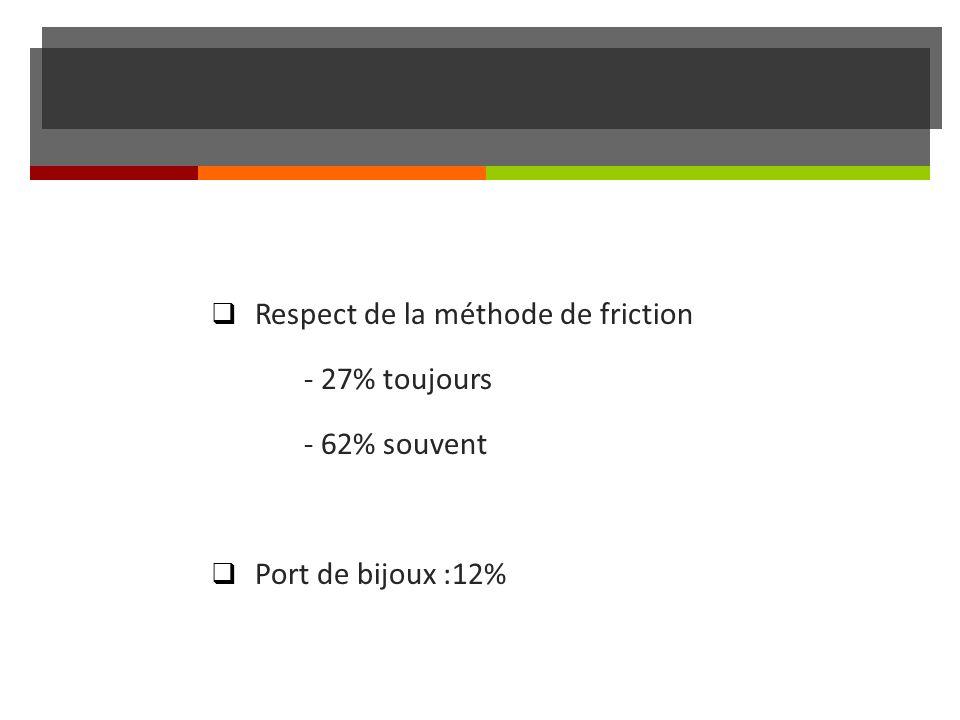 Respect de la méthode de friction - 27% toujours - 62% souvent Port de bijoux :12%