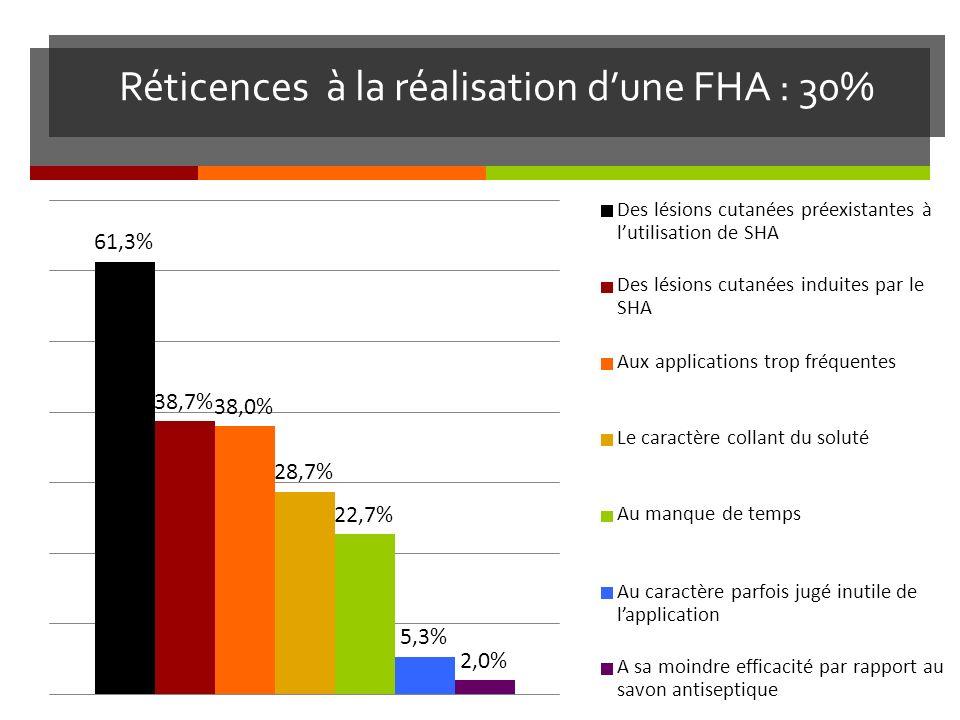 Réticences à la réalisation dune FHA : 30%