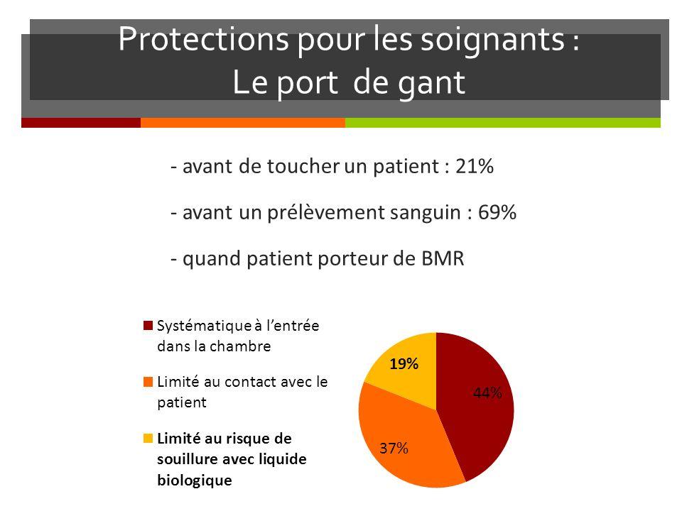 Protections pour les soignants : Le port de gant - avant de toucher un patient : 21% - avant un prélèvement sanguin : 69% - quand patient porteur de BMR