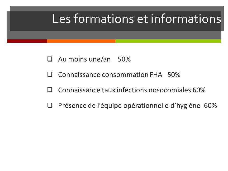 Les formations et informations Au moins une/an 50% Connaissance consommation FHA 50% Connaissance taux infections nosocomiales 60% Présence de léquipe opérationnelle dhygiène 60%