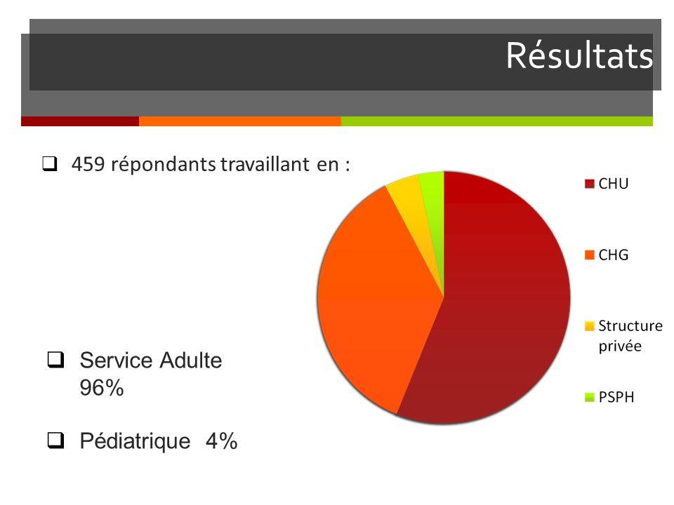 Résultats 459 répondants travaillant en : Service Adulte 96% Pédiatrique 4%