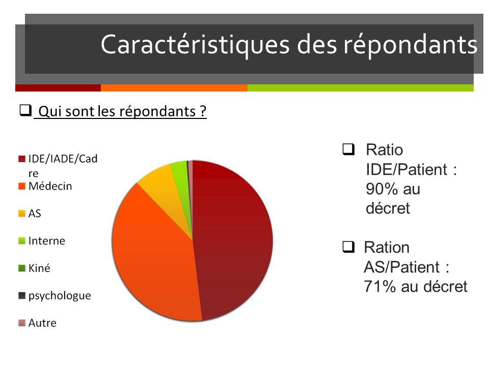 Caractéristiques des répondants Ratio IDE/Patient : 90% au décret Ration AS/Patient : 71% au décret Qui sont les répondants ?