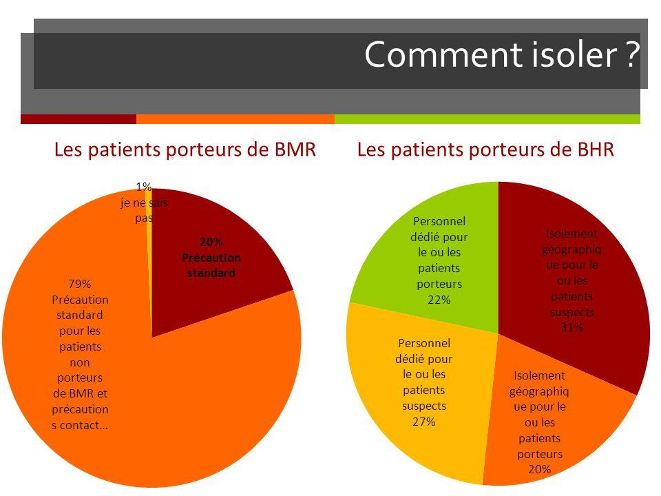Comment isoler ? Les patients porteurs de BMR Les patients porteurs de BHR