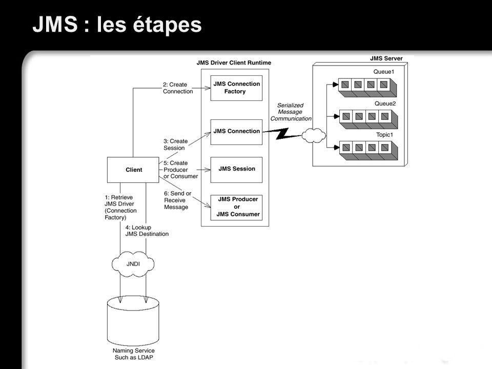 JMS : les étapes