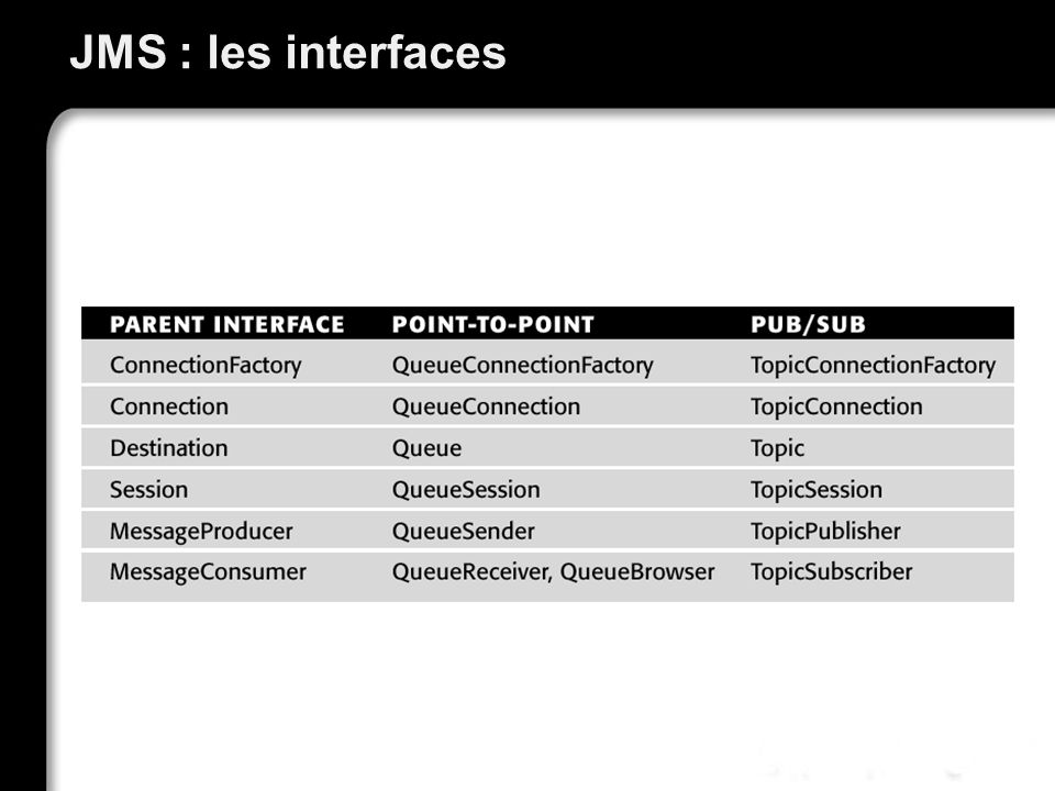 JMS : les interfaces