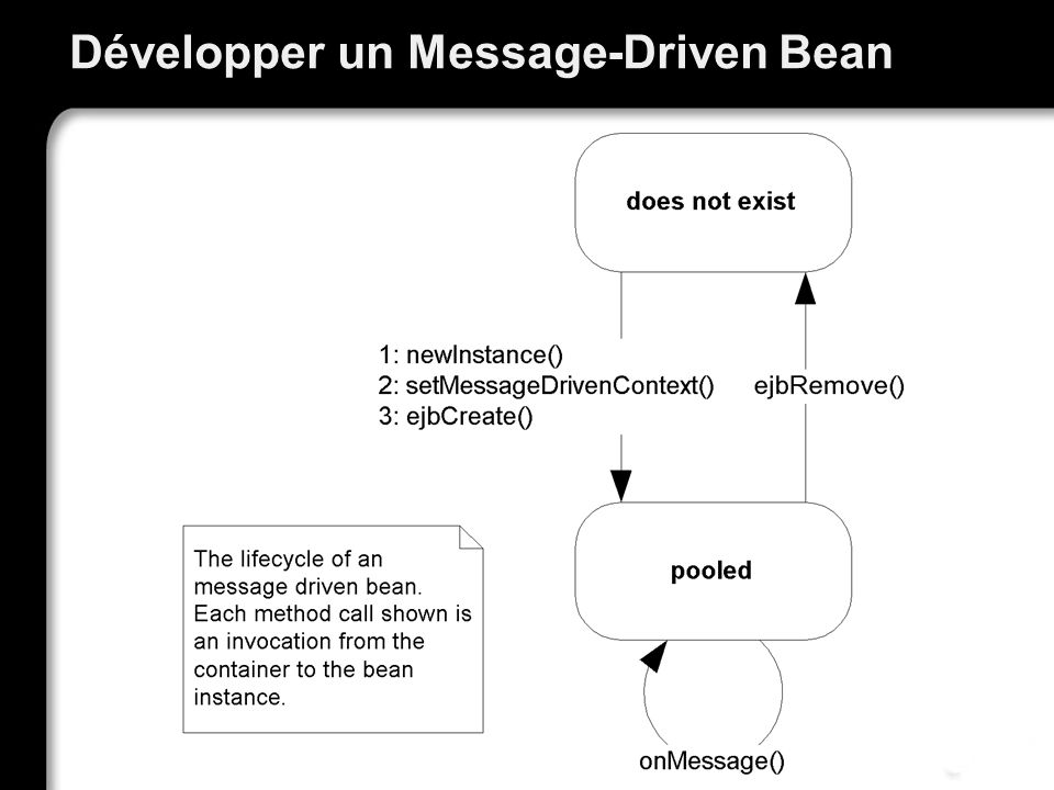 Développer un Message-Driven Bean