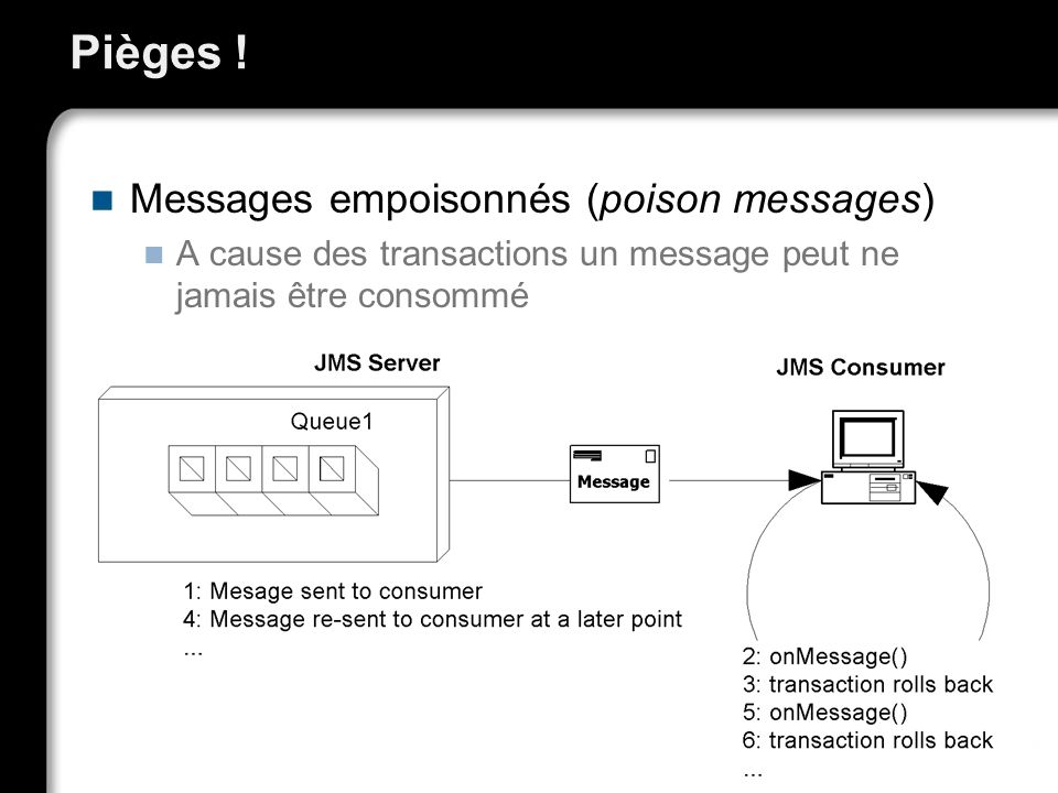 Pièges ! Messages empoisonnés (poison messages) A cause des transactions un message peut ne jamais être consommé