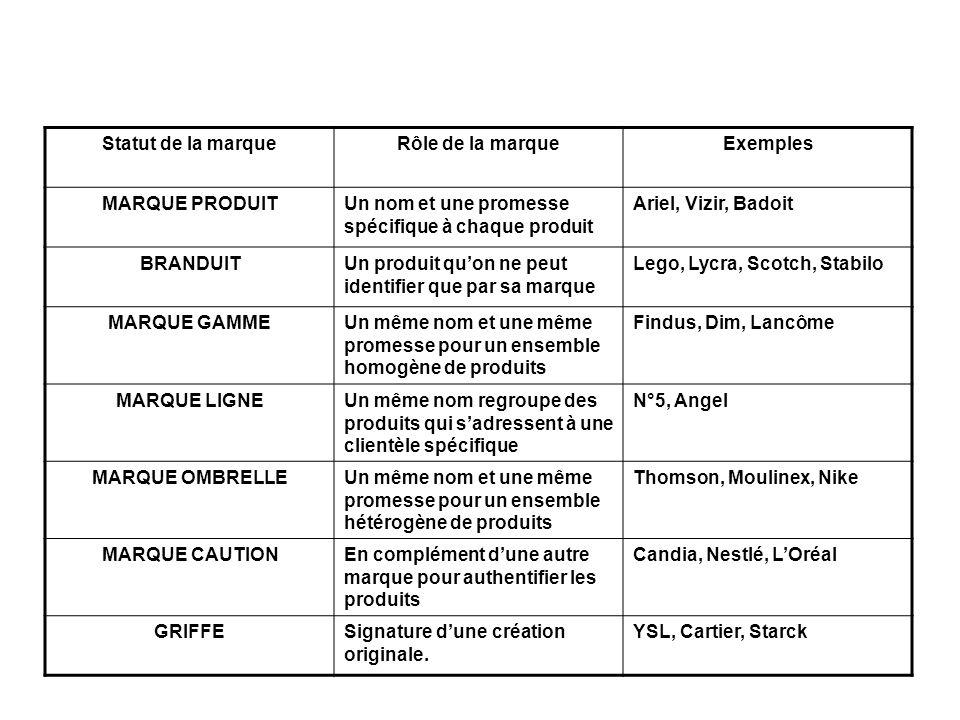 Statut de la marqueRôle de la marqueExemples MARQUE PRODUITUn nom et une promesse spécifique à chaque produit Ariel, Vizir, Badoit BRANDUITUn produit quon ne peut identifier que par sa marque Lego, Lycra, Scotch, Stabilo MARQUE GAMMEUn même nom et une même promesse pour un ensemble homogène de produits Findus, Dim, Lancôme MARQUE LIGNEUn même nom regroupe des produits qui sadressent à une clientèle spécifique N°5, Angel MARQUE OMBRELLEUn même nom et une même promesse pour un ensemble hétérogène de produits Thomson, Moulinex, Nike MARQUE CAUTIONEn complément dune autre marque pour authentifier les produits Candia, Nestlé, LOréal GRIFFESignature dune création originale.